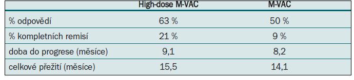 High-dose M-VAC vs M-VAC.