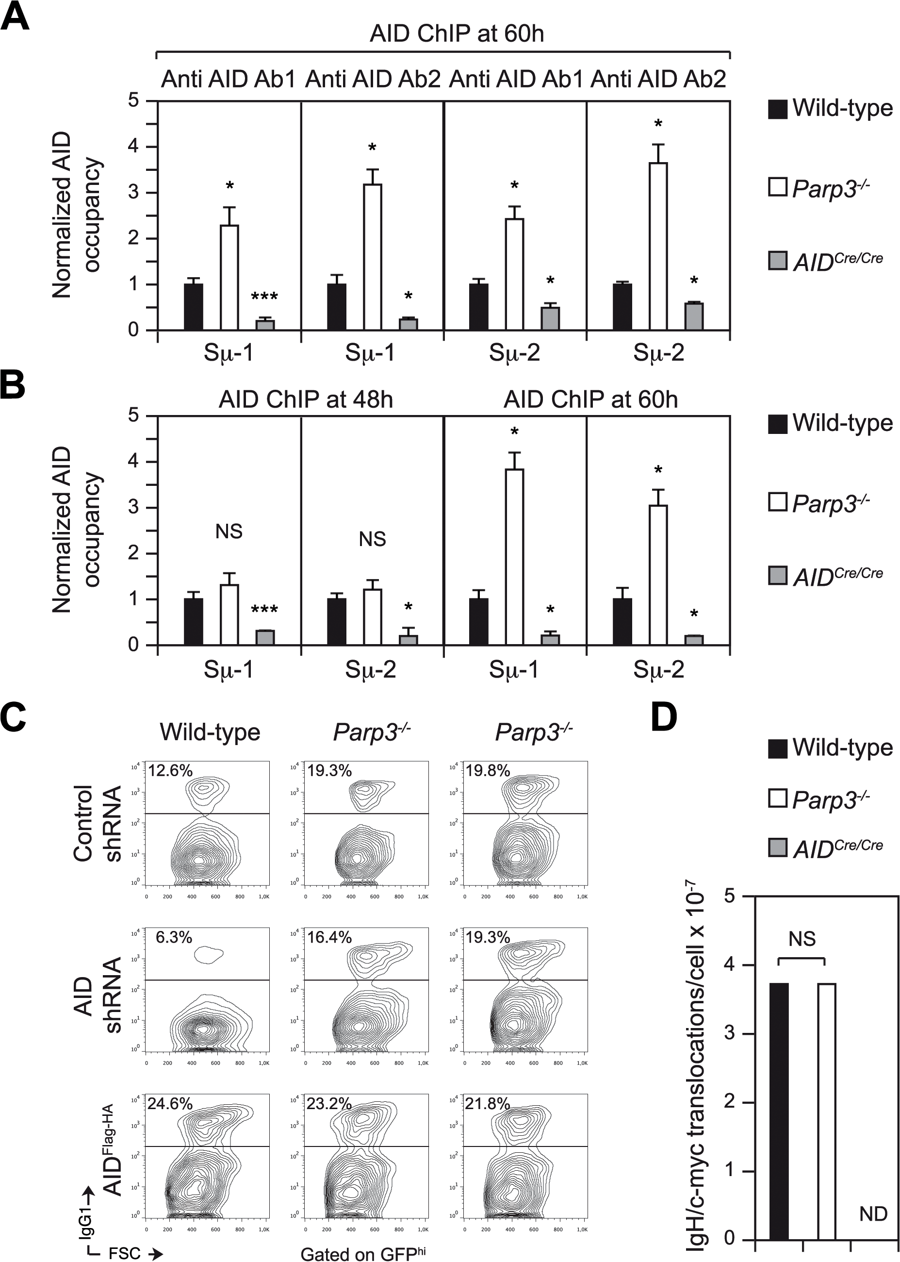 AID binding to Sμ is enhanced <i>Parp3<sup>-/-</sup></i> B cells but enhanced DNA damage in the absence of Parp3 is restricted to the IgH locus.