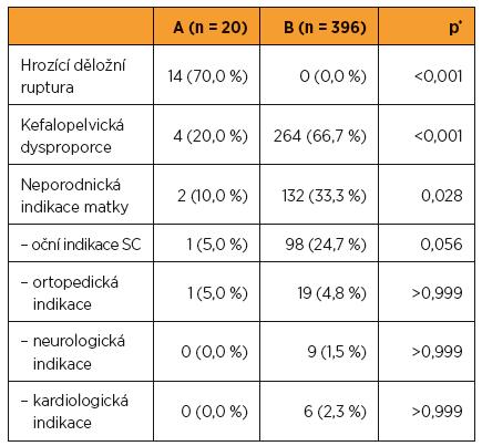 Indikace primárního císařského řezu