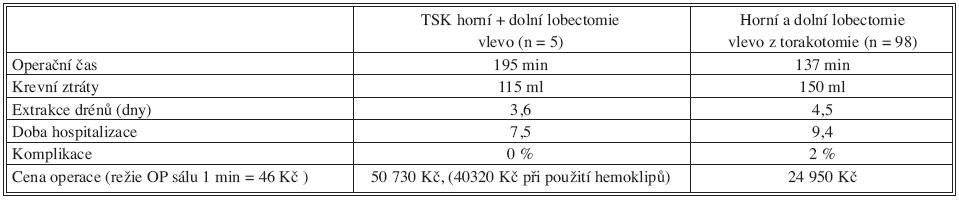 Porovnání výsledků TSK lobektomie a lobektomie z torakotomie, průměrné hodnoty Tab. 2. Comparison of the TSK lobectomy and lobectomy from thoracotomy results, mean values