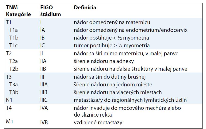 TNM klasifikácia AS.