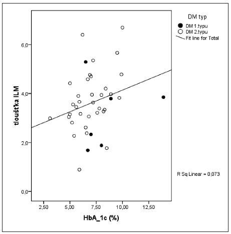 Korelace mezi tloušťkou ILM a hodnotou HbA<sub>1C</sub> Vysvětlivky: ILM – vnitřní limitující membrána, HbA<sub>1C</sub> – glykovaný hemoglobin