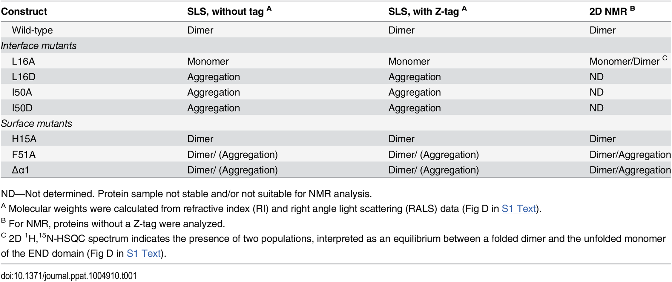 Dimerization analysis of wild-type and mutant END domains by SEC/SLS and NMR.