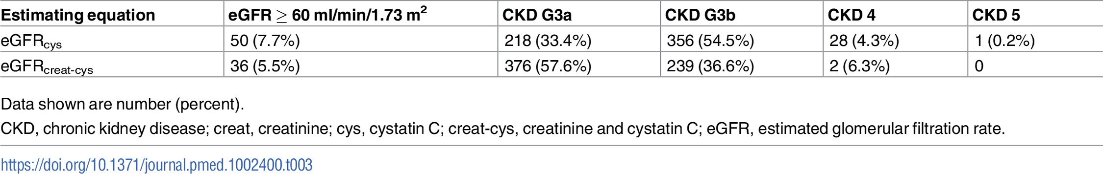 Reclassification in 653 participants classified as CKD G3aA1 by eGFRcreat at baseline using eGFRcys and eGFRcreat-cys.