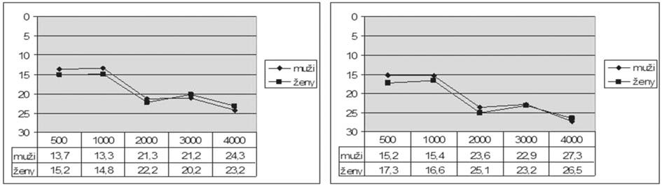Graf 2b. Kostní vedení před a po operaci mužů a žen.