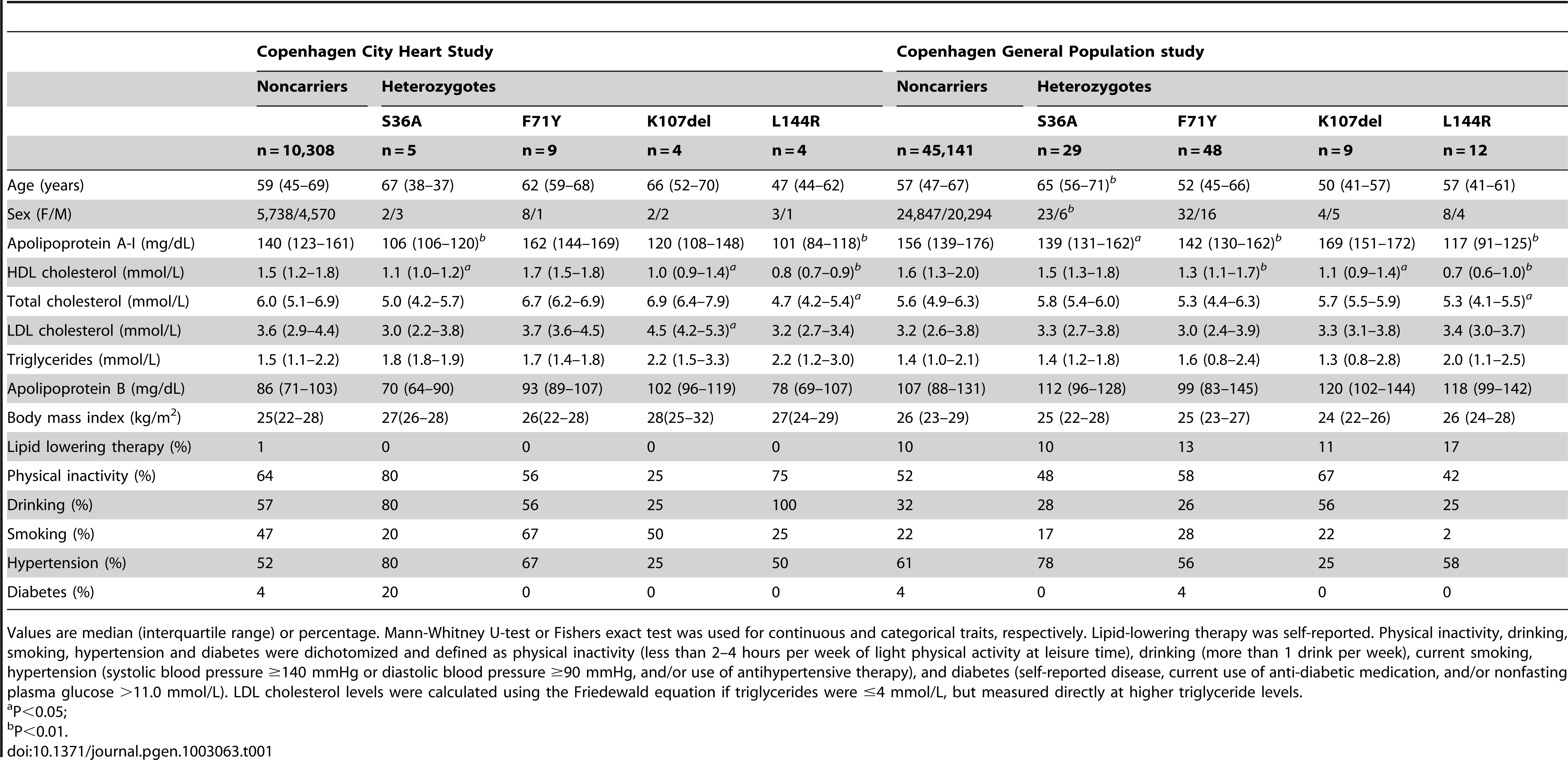 Characteristics of <i>APOA1</i> S36A, F71Y, K107del, and L144R heterozygotes and noncarriers in the Copenhagen City Heart Study (n=10,330) and the Copenhagen General Population study (n=45,239).