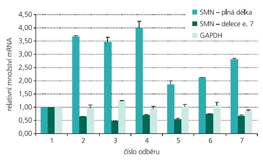 Pacient 8. Změny hladiny mRNA genu SMN2 o plné délce, mRNA genu SMN2 obsahující deleci exonu 7 a mRNA genu GAPDH v průběhu terapie VPA (vyhodnoceno vzhledem k genu HPRT a normalizováno k odběru před terapií – odběr 1).