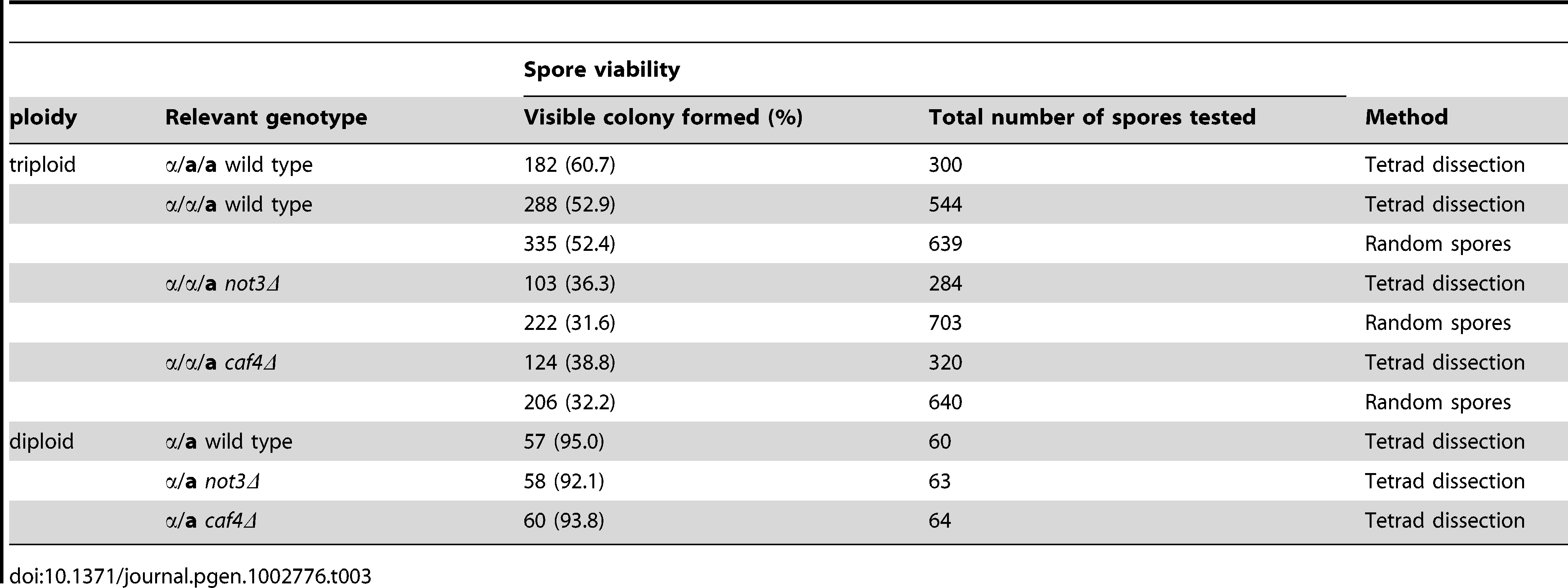 Viability of spores produced in triploid cells in <i>S. cerevisiae</i>.
