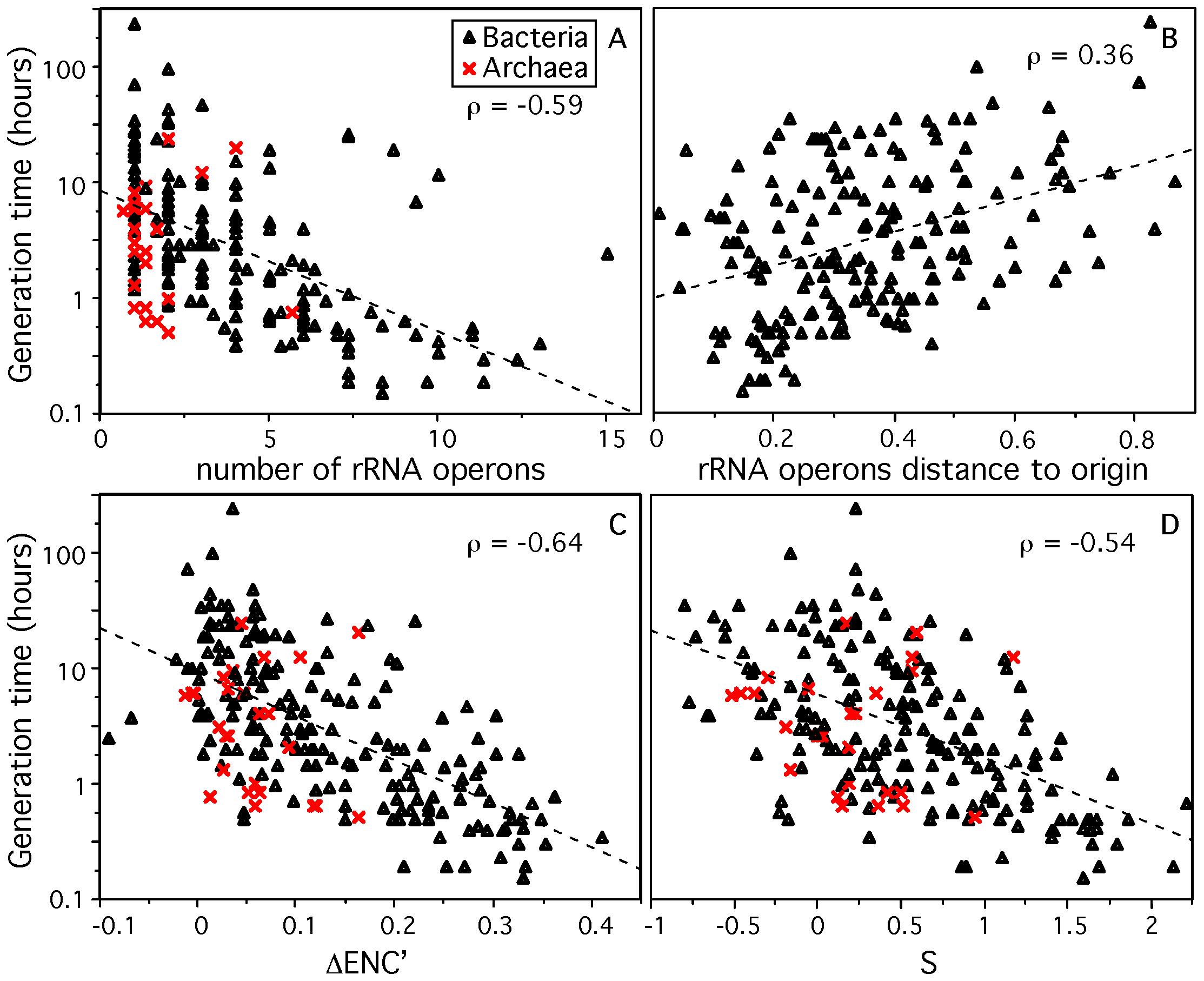 Genomic signatures correlated to minimum generation time (d) for 214 prokaryotes.