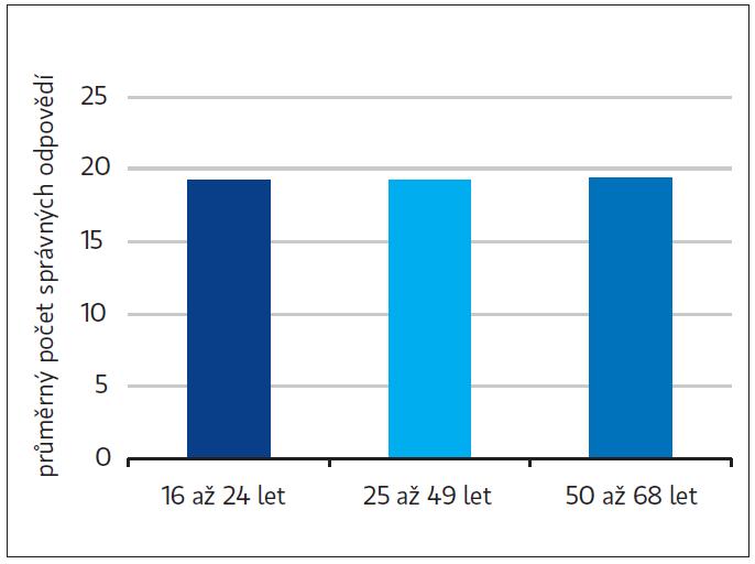 Průměrný počet správných odpovědí v testu vědomostí o osteoporóze v daných věkových kategoriích