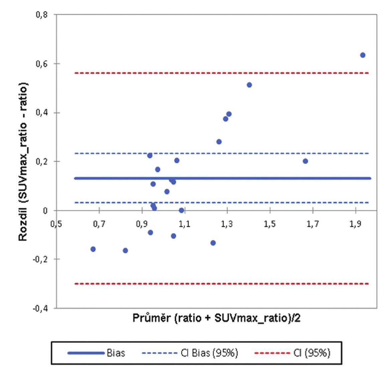 Bland-Altmanův graf. Srovnání hodnot poměru aktivit nad pravým a levým kondylem z rekonstrukce A a hodnot SUVmax pravého a levého kondylu z rekonstrukce B.