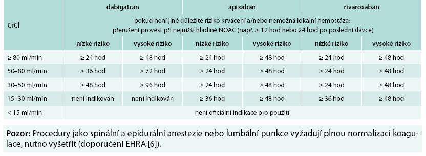 Přerušení léčby s NOAC před plánovanou operací v závislosti na CrCl a riziku krvácení při operaci