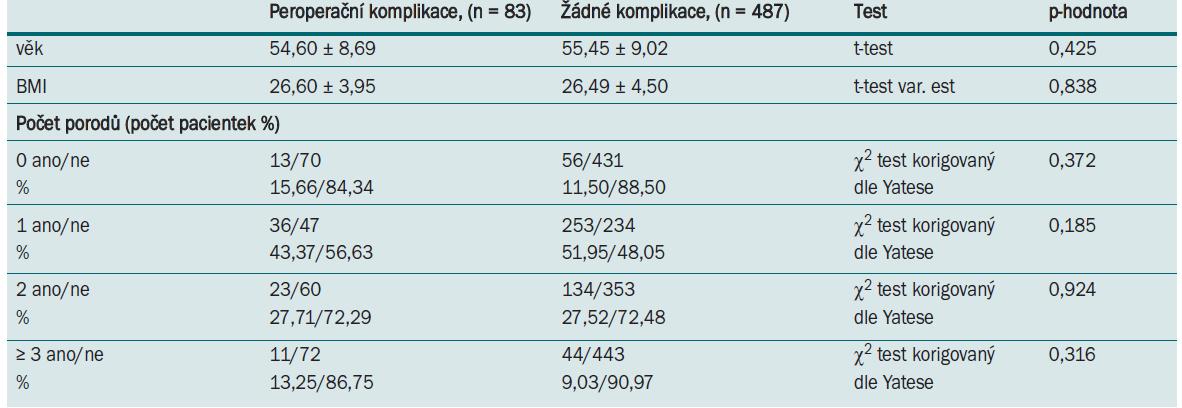 Tab. 5.2. Parametry pacientek a míra výskytu komplikací ve skupině 2.