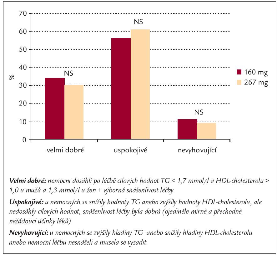 Závěrečné hodnocení účinku i snášenlivosti různých dávek fenofibrátu.