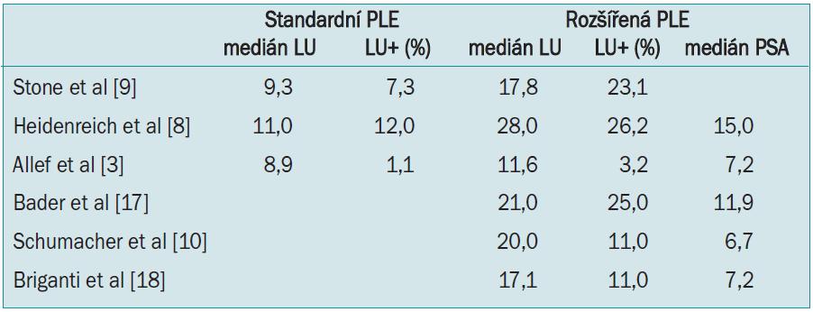 Přehled mediánu odstraněných uzlin a zachycených uzlinových metastáz u limitované a rozšířené pánevní lymfadenektomie.
