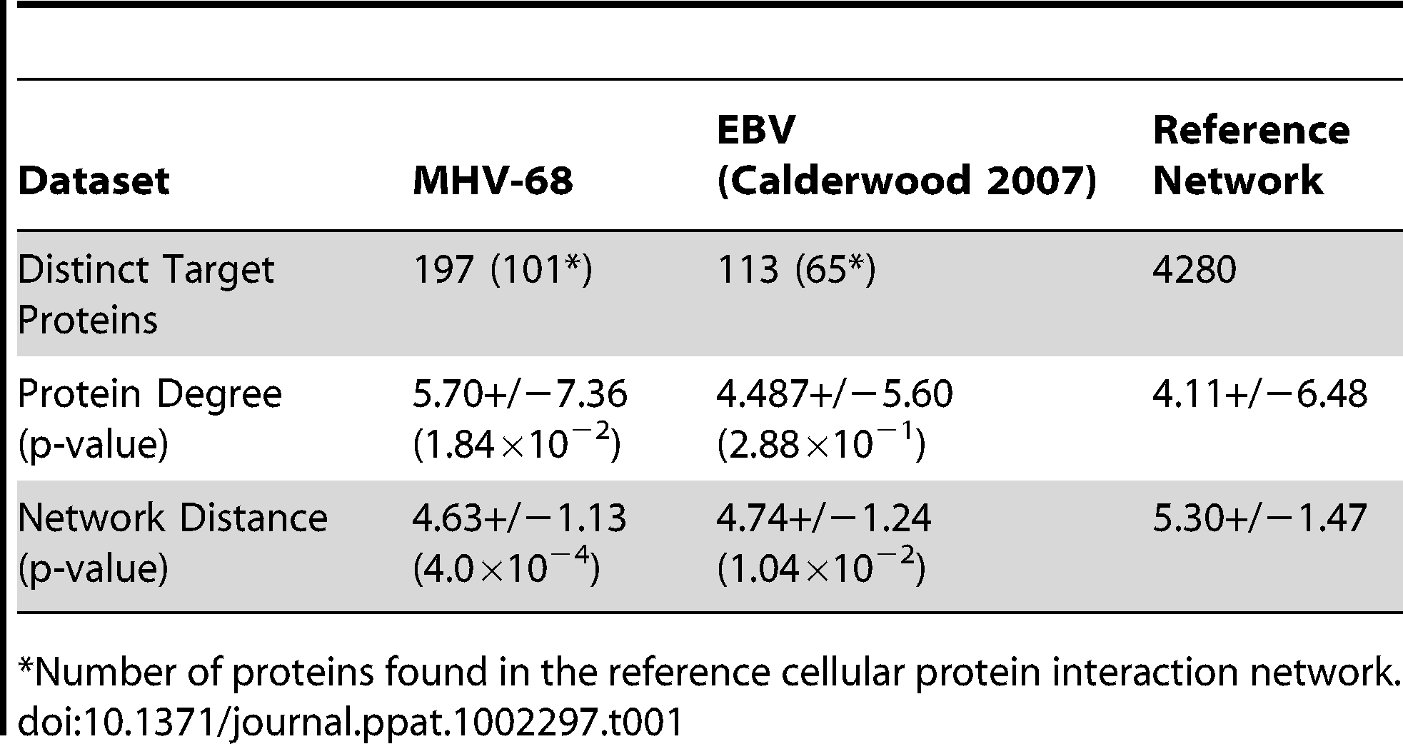 Network properties of cellular proteins that interacted with MHV-68 proteins.