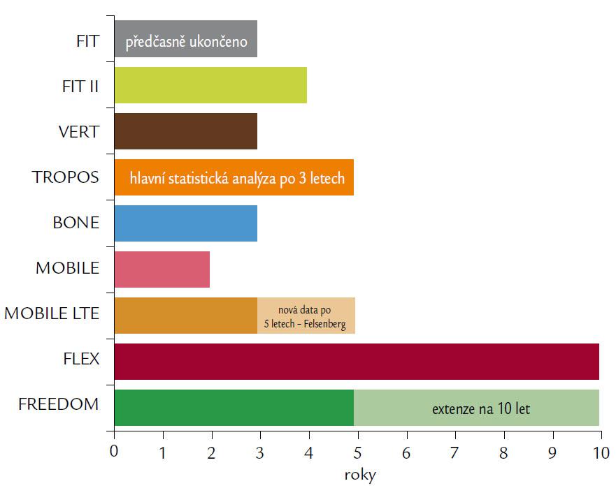 Přehledně srovnává délky klinických studií, které sledovaly efekt a bezpečnost antiresorpčních preparátů popisovaných v článku.