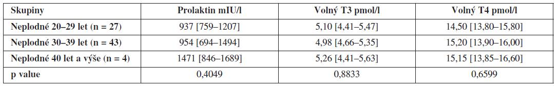 Hladiny prolaktinu, volného T3 a volného T4 ve folikulární tekutině neplodných žen v závislosti na věku (hodnoty jsou uvedeny jako medián a interkvartilové rozpětí)