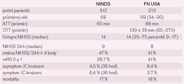 Tab. 3 Srovnání souboru pacientů z našeho pracoviště (FN USA – Fakultní nemocnice u sv. Anny) se studií NINDS (v roce 2007). ICH – intracerebrální hematom, NIHSS (National Institute of Health Stroke Scale) – škála užívaná ke klinickému hodnocení tíže neurologického deficitu [6]. OTT (Onset to Treatment Time) – čas od počátku příznaků k zahájení terapie, ATT (Arrival to Treatment Time) – čas od příjezdu pacienta k zahájení terapie.