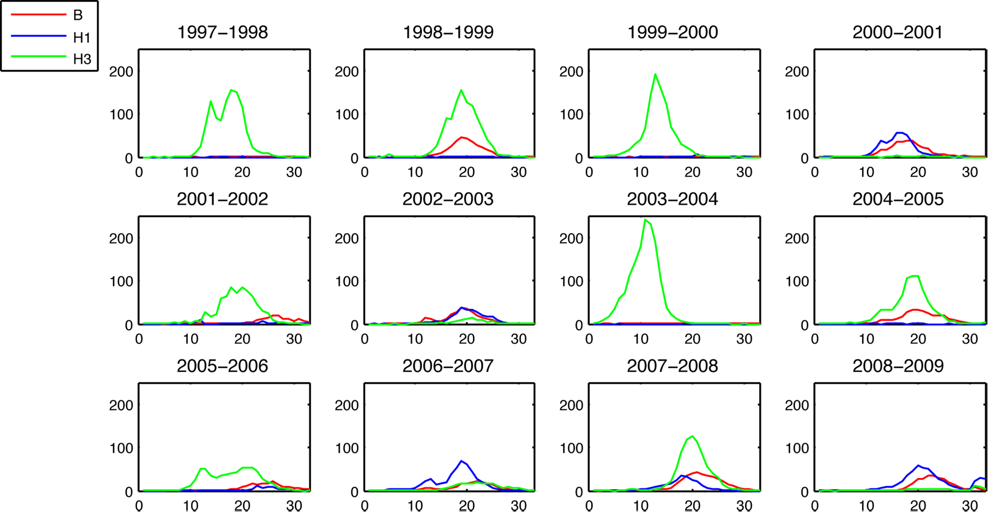 """Weekly incidence proxies of A/H3N2 (green), A/H1N1 (blue), and influenza B (red) strains inferred from <em class=""""ref"""">[<b>6</b>]</em>."""