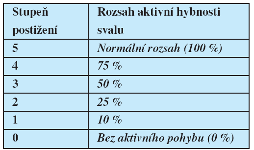 Testování rozsahu aktivní hybnosti mimických svalů (ve srovnání se zdravou stranou při jednostranném postižení či s předpokládaným rozsahem hybnosti u oboustranných lézí)
