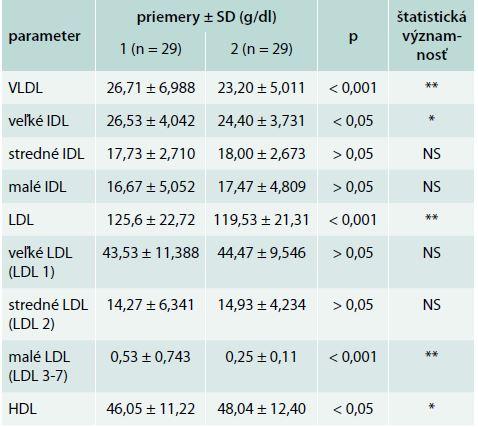 Lipidy a veľkosti lipoproteínových častíc pri kombinovanej liečbe statínom a fytosterolom pred a po 3-mesačnej liečbe
