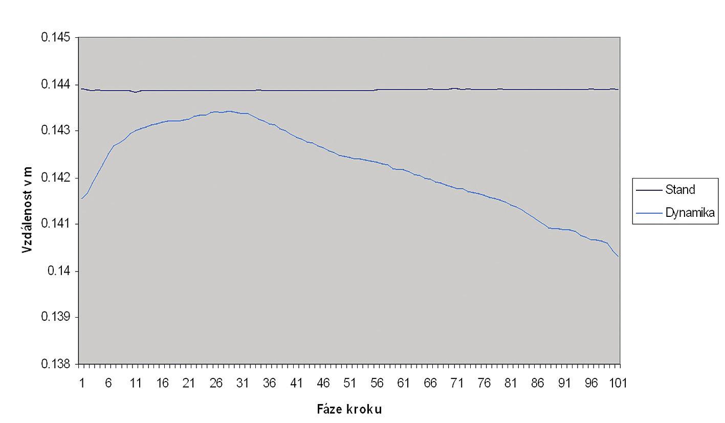 Distance 5MP - laterální strana calcaneu - mladší.