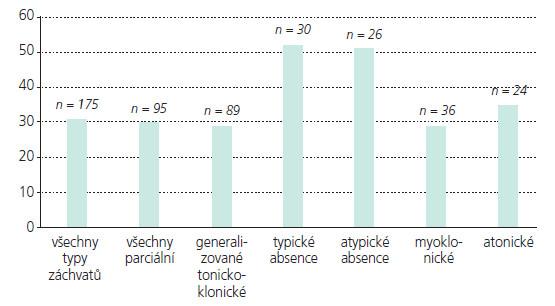 Poměr dětí s redukcí frekvence záchvatů o nejméně 50% dle typu záchvatů.