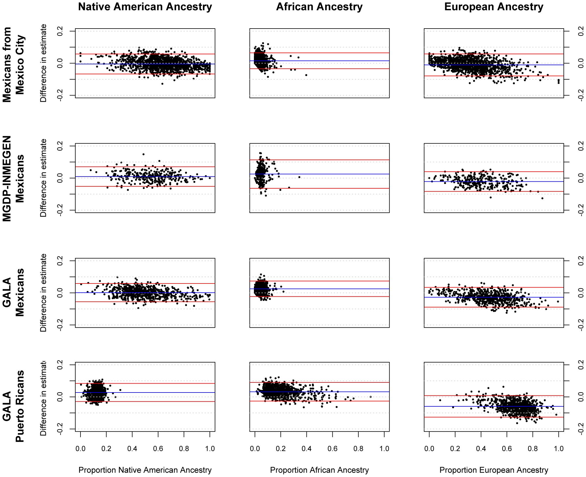 Bland-Altman plots showing error in individual ancestral estimates using AIMs to ancestral estimates using GWAS data.