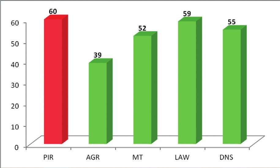 Prehľad priemerov percentuálnej úspešnosti jednotlivých metodík.