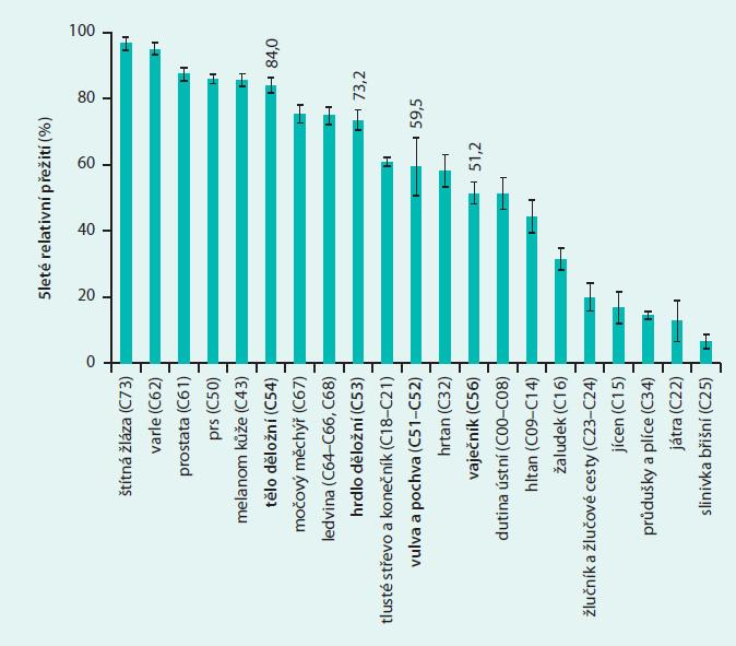 Přežití pacientů se zhoubnými novotvary v ČR (období 2005–2009)
