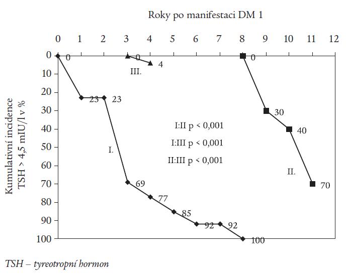 Kumulativní incidence nových záchytů TSH > 4,5 mIU/l (v %) v průběhu jednotlivých let po manifestaci diabetu.