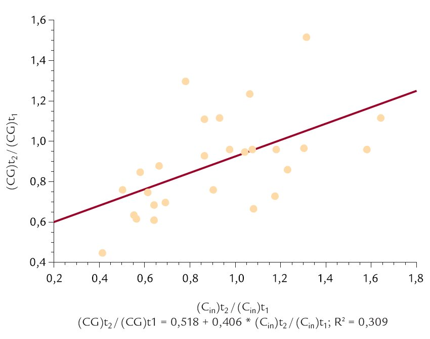 Vztah mezi poměry clearance inulinu (C<sub>in</sub>) a [(CG)t<sub>2</sub>/(CG)t<sub>1</sub>] zjištěnými na začátku (t<sub>1</sub>) a konci sledovaného údobí (t<sub>2</sub>).