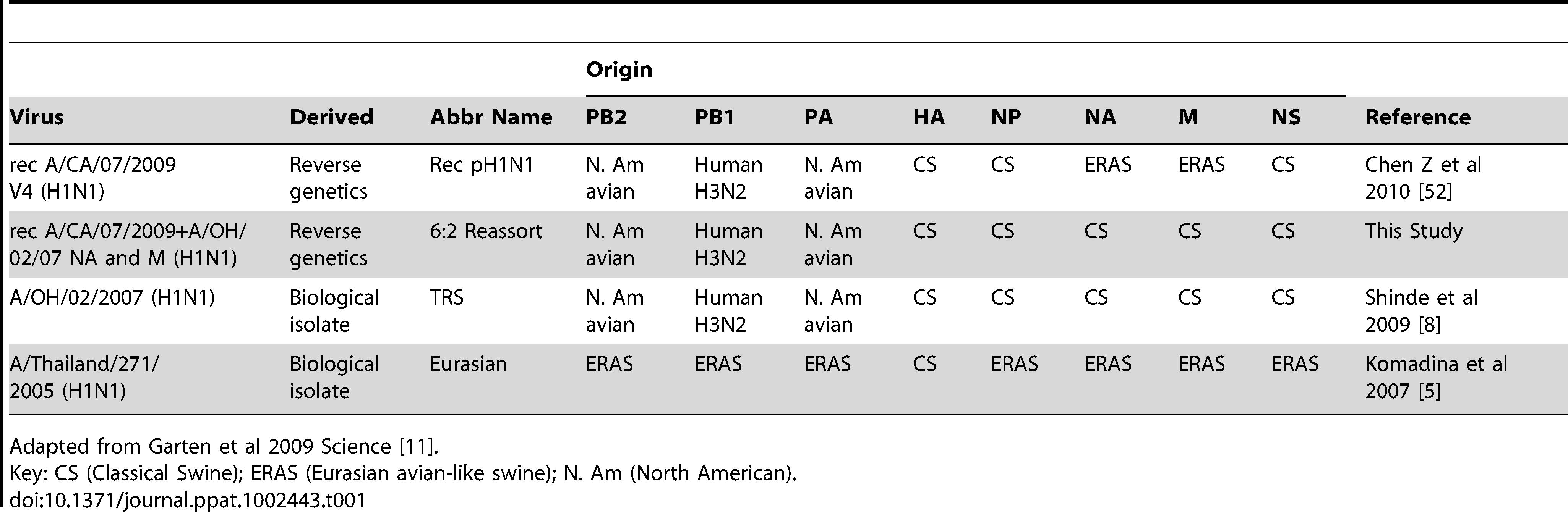 Genotype of the viruses.