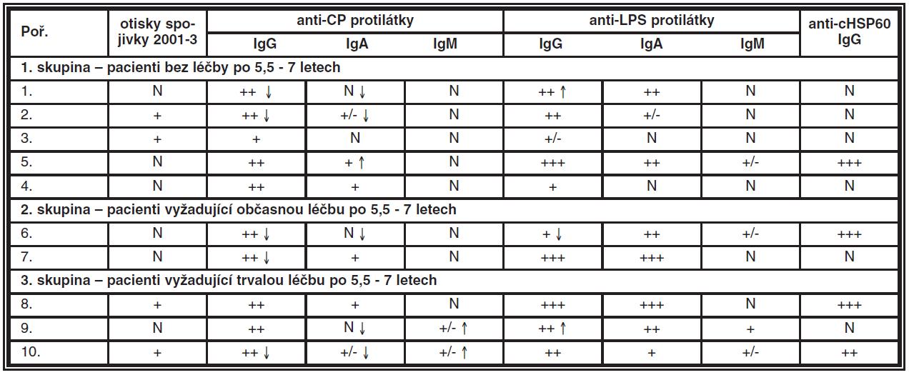 Porovnání dynamiky protilátek CP u 10 pacientů s KCS před léčbou a po 6 letech (+ – značí aktivitu protilátek, N – negativní nález, šipky směr aktivity)