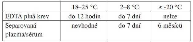 Doporučená maximální doba uchovávání vzorků před jejich vyšetřením (viz doporučení STL2011_07)