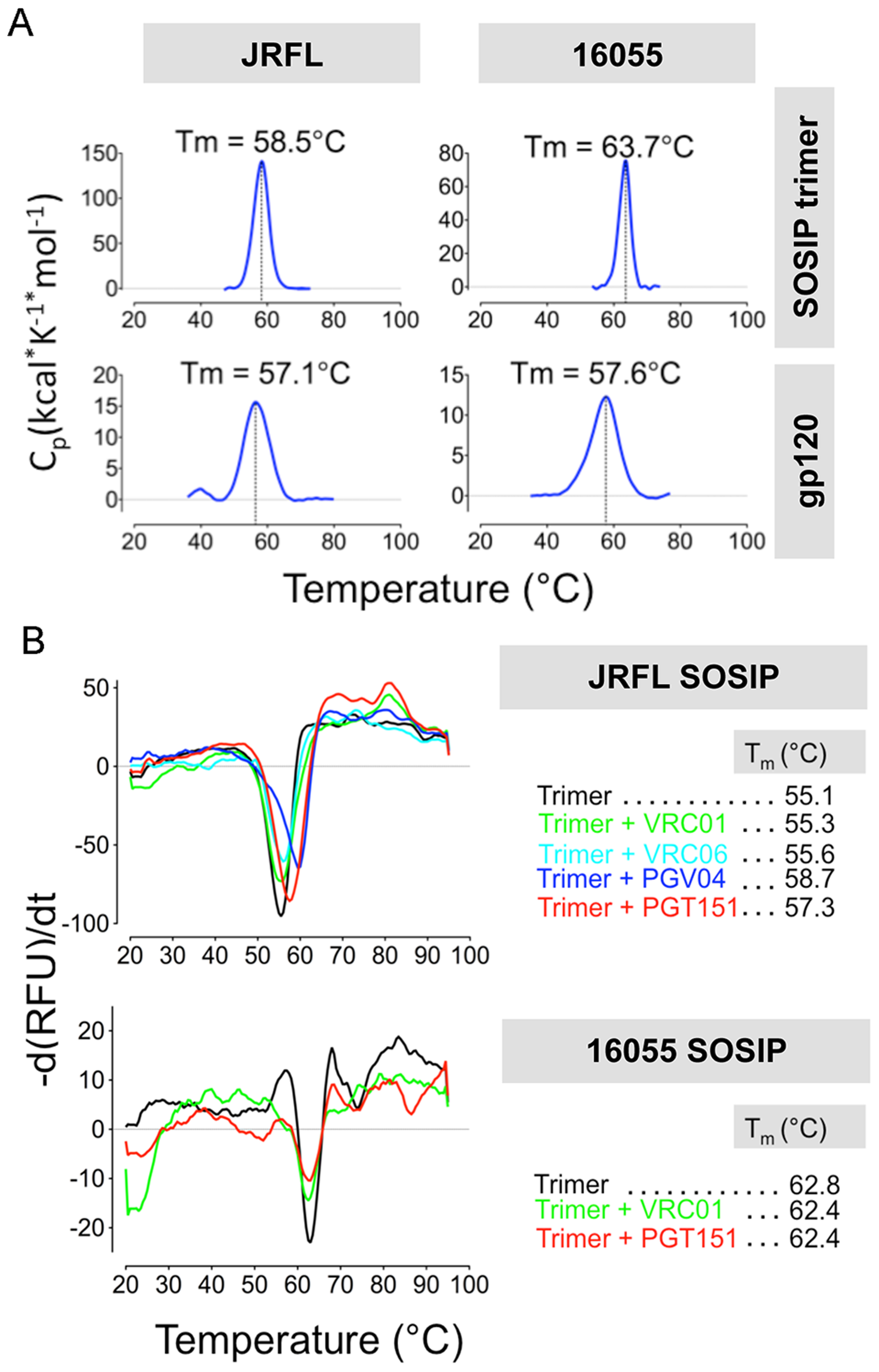 Analysis of SOSIP trimer thermal stability by DSC and DSF.