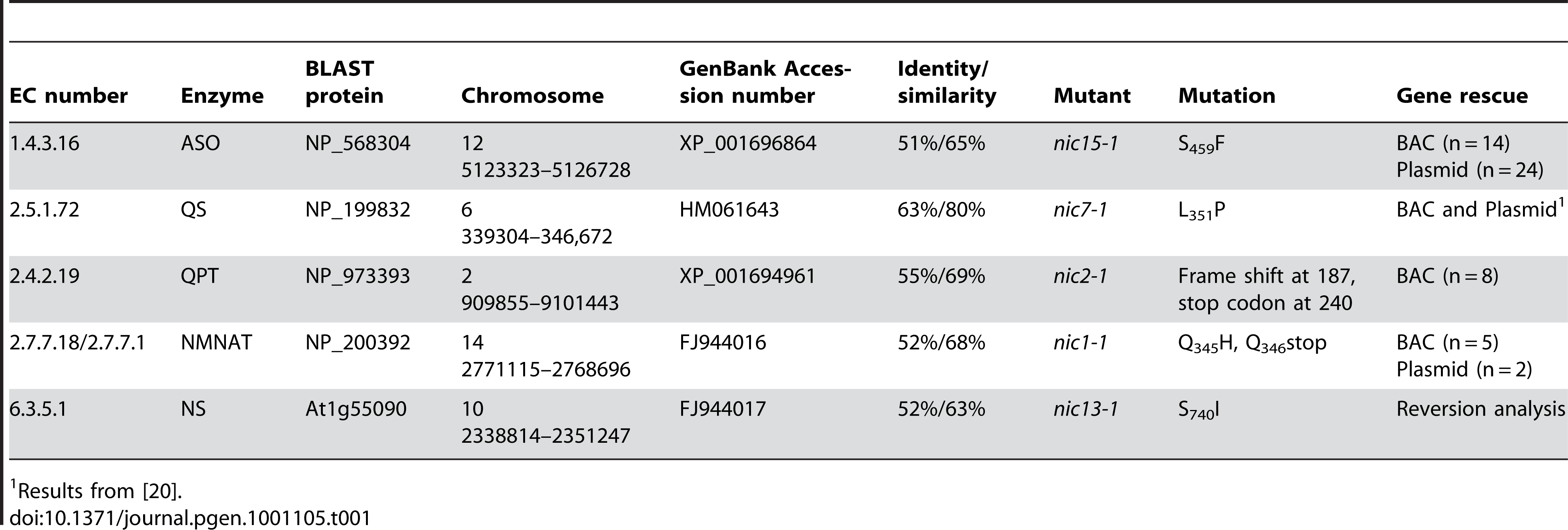 List of <i>Chlamydomonas</i> enzymes involved in <i>de novo</i> NAD<sup>+</sup> biosynthesis from L-aspartate.