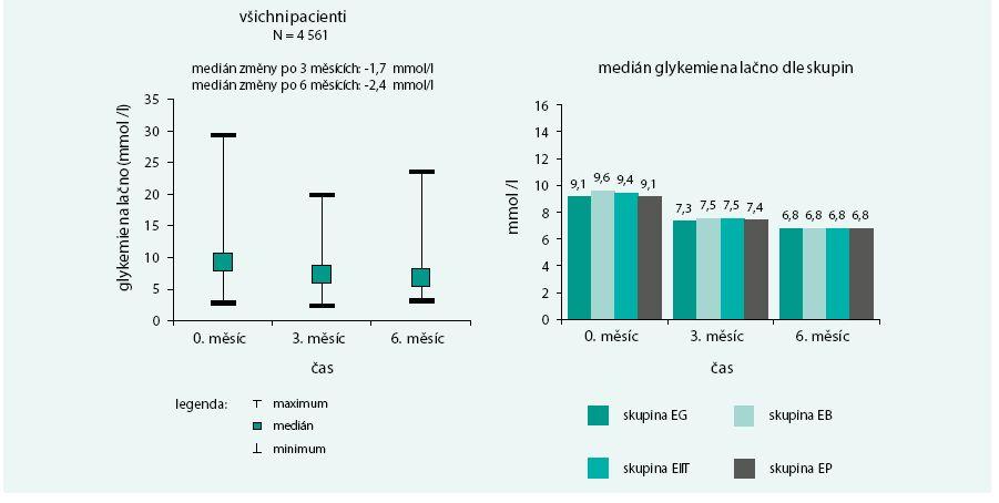 Vývoj glykemie nalačno v čase u všech pacientů a u jednotlivých skupin: ačkoliv skupiny se na začátku liší (podrobně [15], p < 0,001), terapie volená diabetology dosáhla stejného konečného výsledku