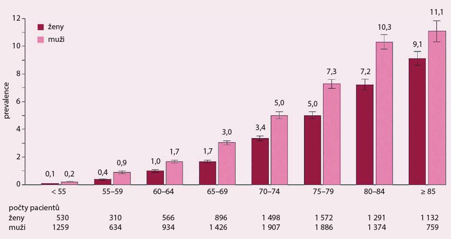 Prevalence FS podle jednotlivých věkových skupin. V každé věkové skupině je výskyt arytmie nižší u žen než u mužů (adaptováno podle studie ATRIA [1]).