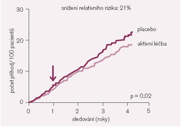 HYVET: ovlivnění celkové mortality [podle 20].