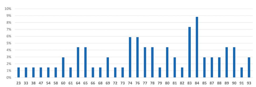 Věková struktura pacientů léčených FBT<br> Chart 1. Age distribution of FBT treated patients