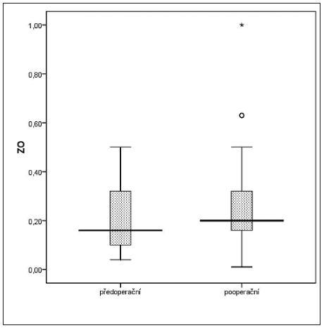 Porovnání průměrné předoperační a pooperační ZO Vysvětlivka: ZO – zraková ostrost