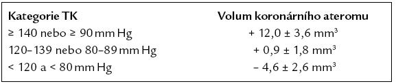 Vztah krevního tlaku a progrese koronární aterosklerózy ve studii CAMELOT sledovaný Ivusem [26].