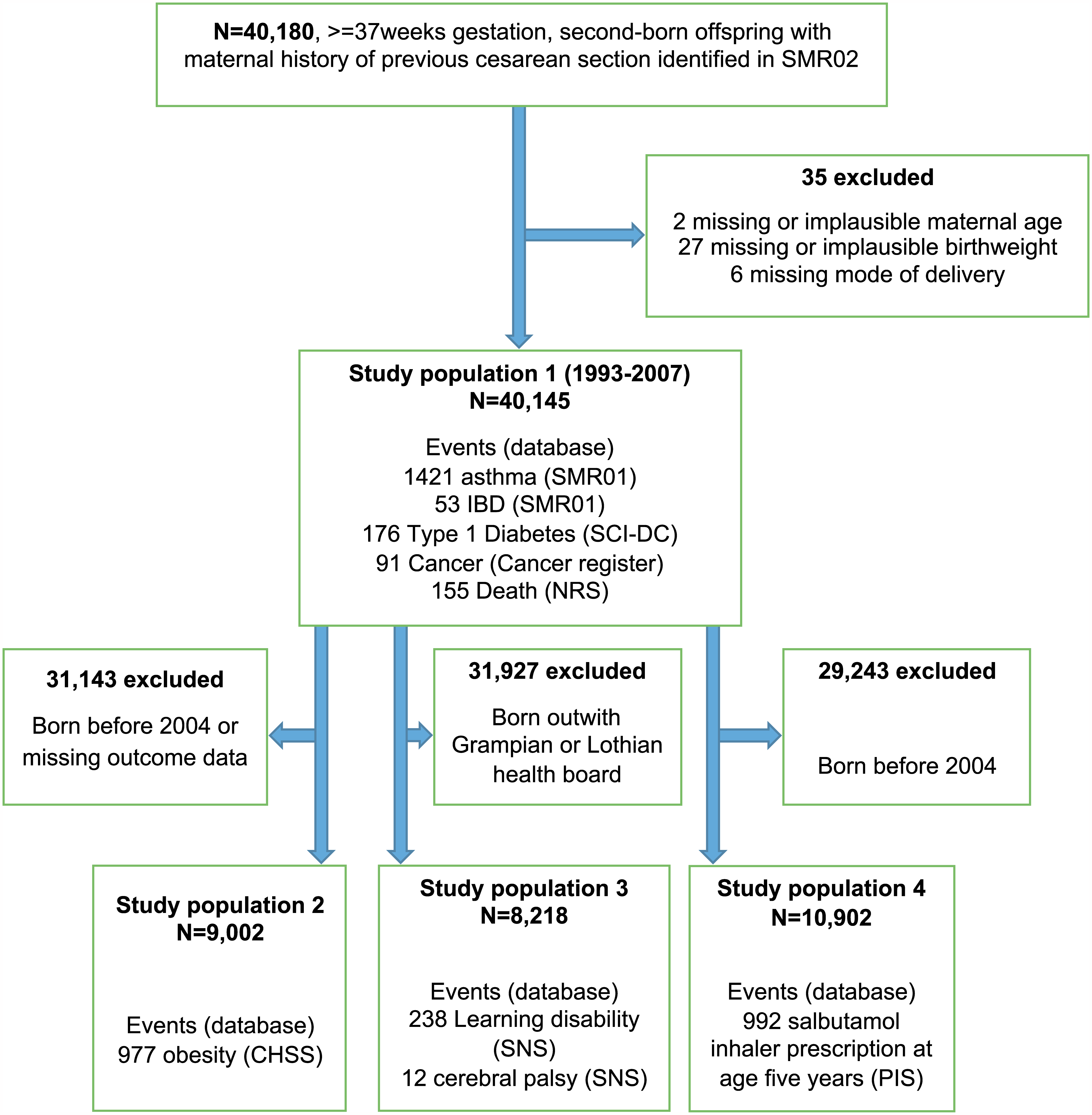 Cohort selection process, linked databases, total populations, and event counts.