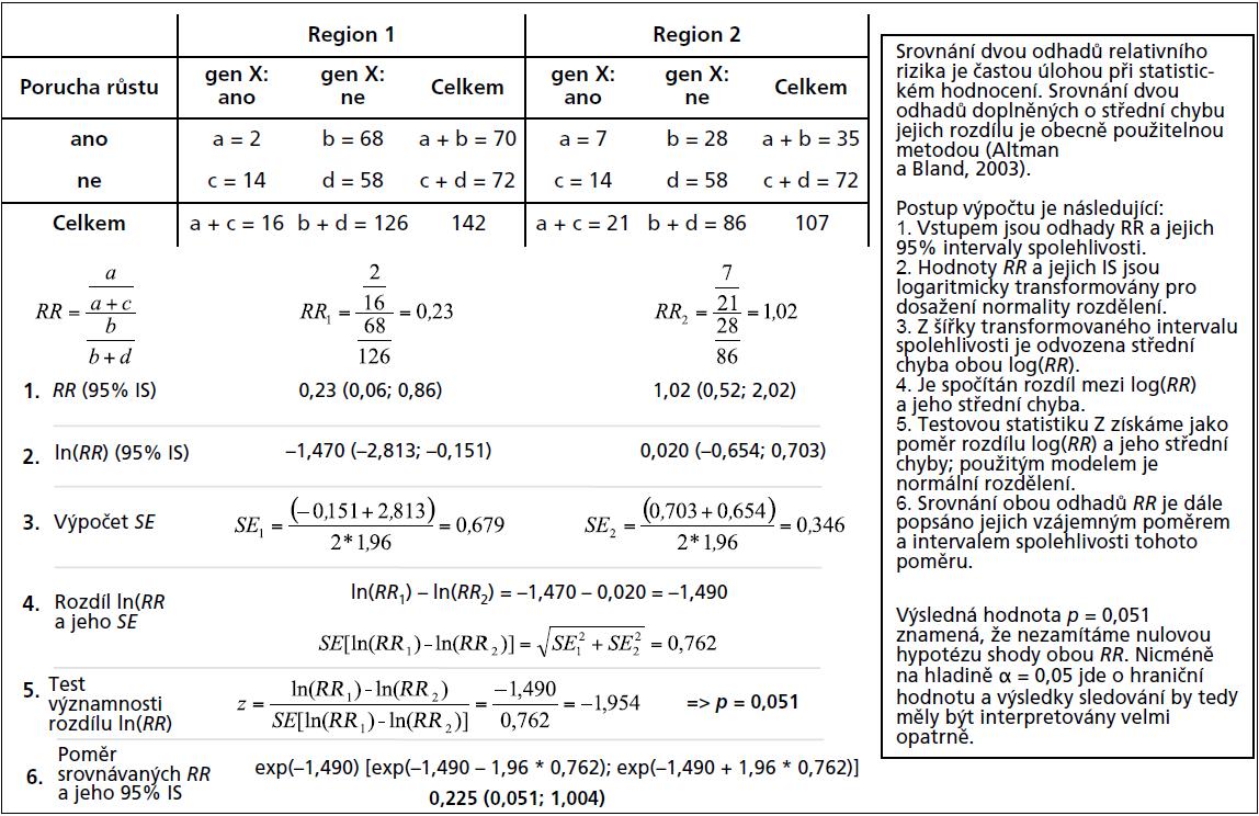 Příklad 4. Testování statistické významnosti rozdílu mezi dvěma odhady relativního rizika (<em>RR</em>).