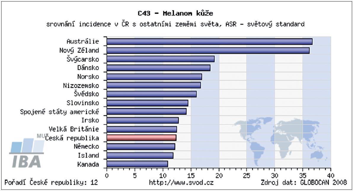 Porovnání incidence melanomu v ČR a ostatních zemích