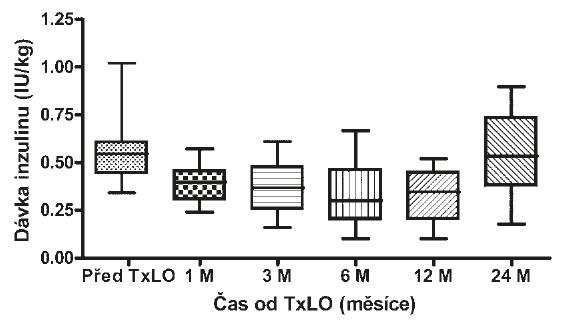 Potřeba inzulinu před a po TxLO