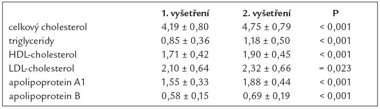 Krevní lipidy a lipoproteiny při 1. a 2. vyšetření (n = 44).