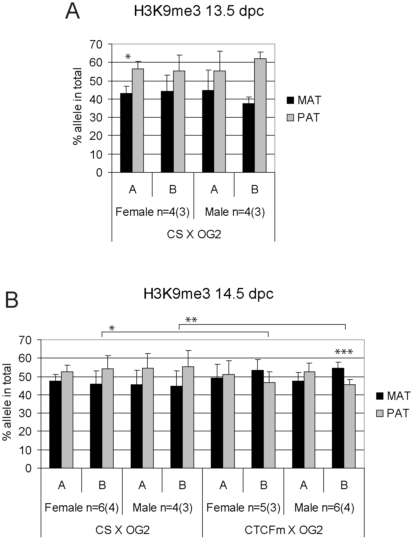 Allele-specific bias in H3K9me3 enrichment at the <i>H19/Igf2</i> ICR in fetal germ cells.